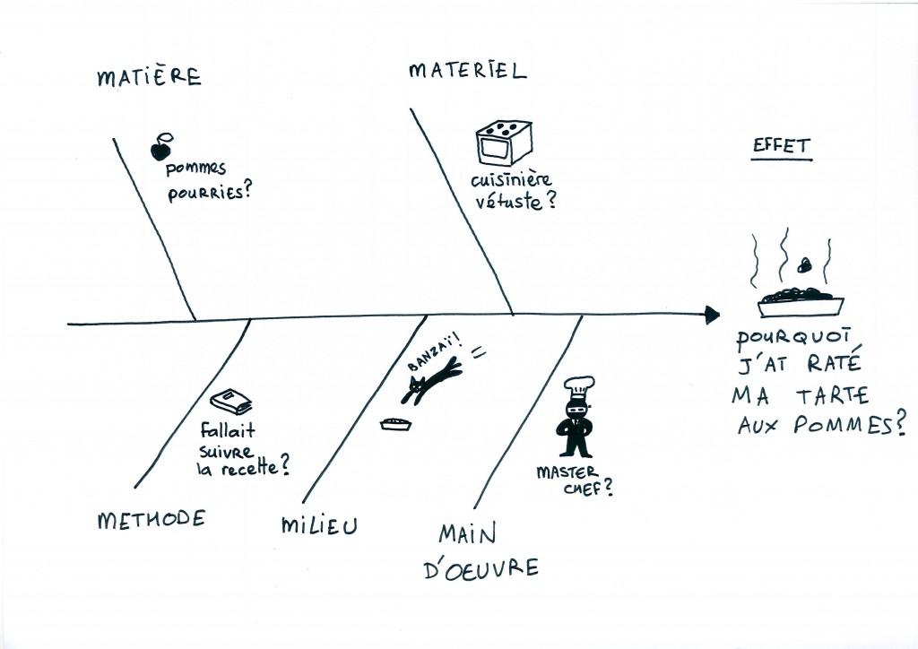 pin diagramme d ishikawa on pinterest